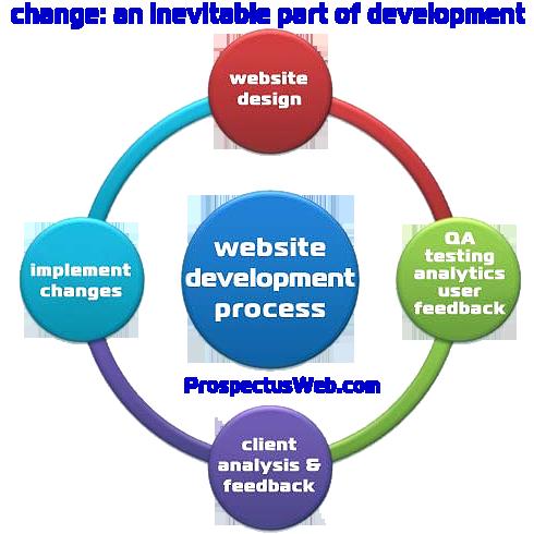 PWD Process